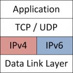 IPv6 couche