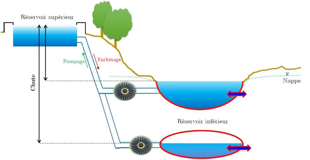 turbinage-pompage